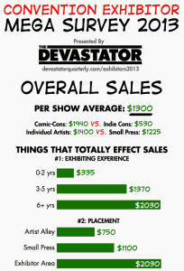 A glimpse into the Devastator survey